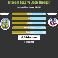 Ahkeem Rose vs Josh Sheehan h2h player stats