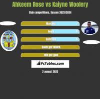 Ahkeem Rose vs Kaiyne Woolery h2h player stats