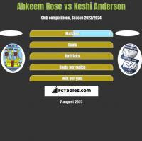 Ahkeem Rose vs Keshi Anderson h2h player stats