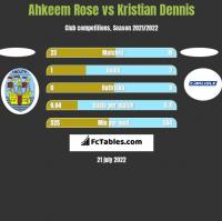 Ahkeem Rose vs Kristian Dennis h2h player stats