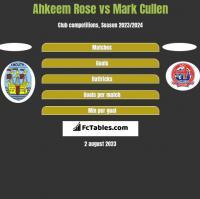 Ahkeem Rose vs Mark Cullen h2h player stats