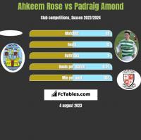 Ahkeem Rose vs Padraig Amond h2h player stats