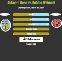 Ahkeem Rose vs Robbie Willmott h2h player stats