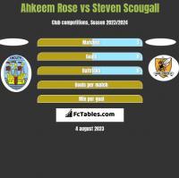 Ahkeem Rose vs Steven Scougall h2h player stats