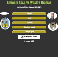 Ahkeem Rose vs Wesley Thomas h2h player stats