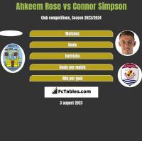 Ahkeem Rose vs Connor Simpson h2h player stats