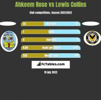Ahkeem Rose vs Lewis Collins h2h player stats