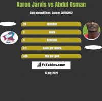 Aaron Jarvis vs Abdul Osman h2h player stats