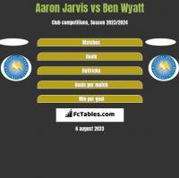 Aaron Jarvis vs Ben Wyatt h2h player stats