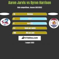 Aaron Jarvis vs Byron Harrison h2h player stats