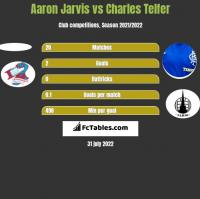 Aaron Jarvis vs Charles Telfer h2h player stats
