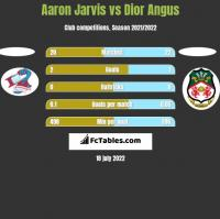 Aaron Jarvis vs Dior Angus h2h player stats