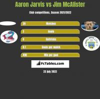 Aaron Jarvis vs Jim McAlister h2h player stats