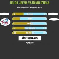 Aaron Jarvis vs Kevin O'Hara h2h player stats