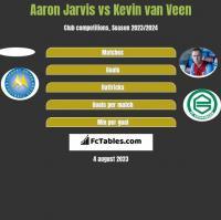 Aaron Jarvis vs Kevin van Veen h2h player stats