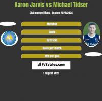 Aaron Jarvis vs Michael Tidser h2h player stats