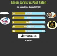 Aaron Jarvis vs Paul Paton h2h player stats