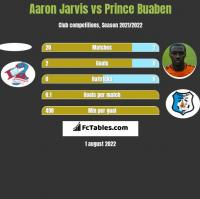Aaron Jarvis vs Prince Buaben h2h player stats