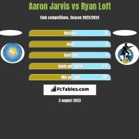 Aaron Jarvis vs Ryan Loft h2h player stats