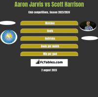 Aaron Jarvis vs Scott Harrison h2h player stats
