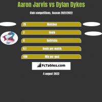 Aaron Jarvis vs Dylan Dykes h2h player stats