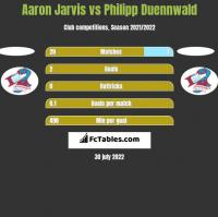 Aaron Jarvis vs Philipp Duennwald h2h player stats