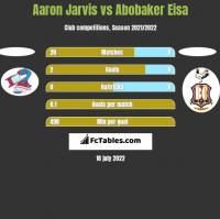 Aaron Jarvis vs Abobaker Eisa h2h player stats