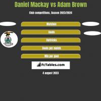 Daniel Mackay vs Adam Brown h2h player stats