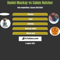 Daniel Mackay vs Calum Butcher h2h player stats