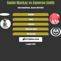 Daniel Mackay vs Cameron Smith h2h player stats