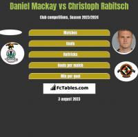 Daniel Mackay vs Christoph Rabitsch h2h player stats