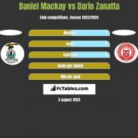 Daniel Mackay vs Dario Zanatta h2h player stats