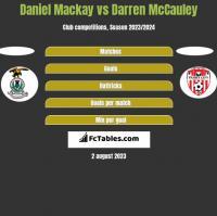 Daniel Mackay vs Darren McCauley h2h player stats