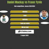 Daniel Mackay vs Fraser Fyvie h2h player stats