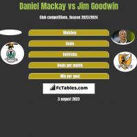 Daniel Mackay vs Jim Goodwin h2h player stats