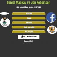 Daniel Mackay vs Jon Robertson h2h player stats