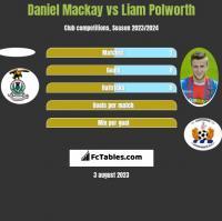 Daniel Mackay vs Liam Polworth h2h player stats