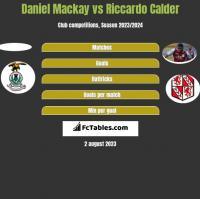 Daniel Mackay vs Riccardo Calder h2h player stats