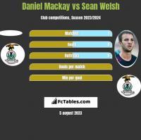Daniel Mackay vs Sean Welsh h2h player stats