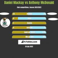 Daniel Mackay vs Anthony McDonald h2h player stats