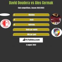 David Doudera vs Ales Cermak h2h player stats