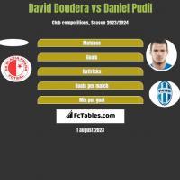 David Doudera vs Daniel Pudil h2h player stats