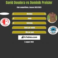 David Doudera vs Dominik Preisler h2h player stats