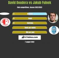 David Doudera vs Jakub Fulnek h2h player stats