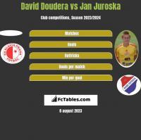 David Doudera vs Jan Juroska h2h player stats