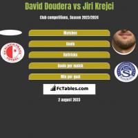 David Doudera vs Jiri Krejci h2h player stats