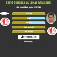 David Doudera vs Lukas Masopust h2h player stats