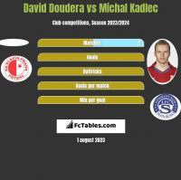 David Doudera vs Michal Kadlec h2h player stats