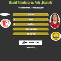David Doudera vs Petr Jiracek h2h player stats