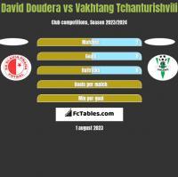 David Doudera vs Vakhtang Tchanturishvili h2h player stats